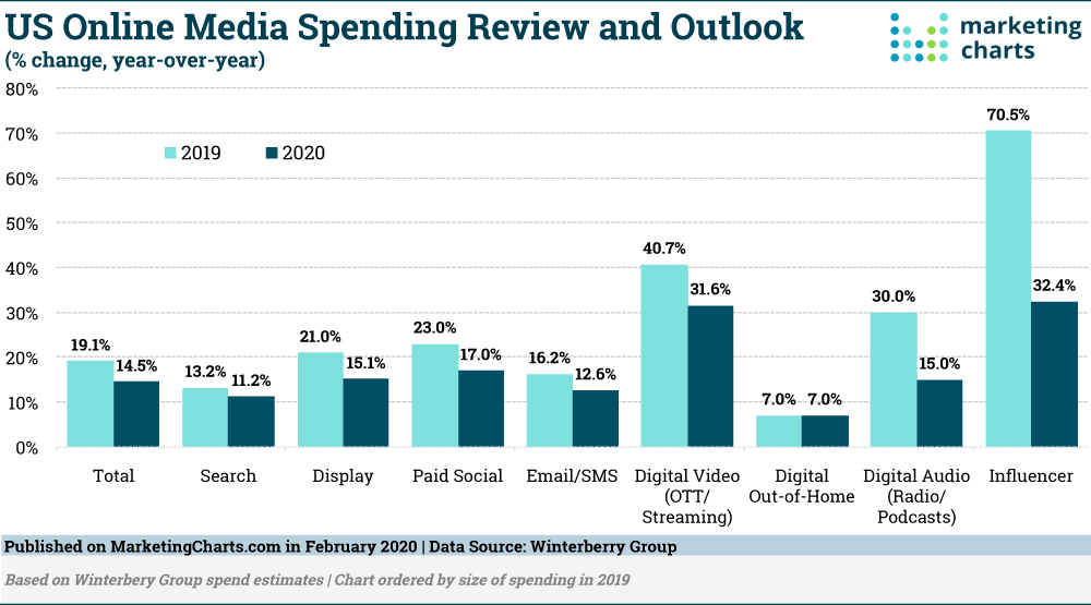 Spending In Online Marketing